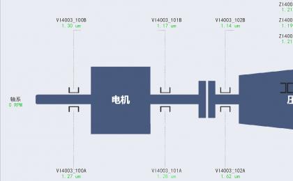 结垢类案例:某厂聚乙烯装置压缩机结垢故障分析