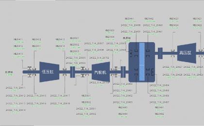 摩擦类案例:某厂净化装置二氧化碳机组高压缸摩擦故障分析